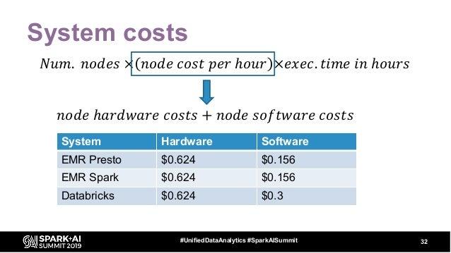 System costs 32#UnifiedDataAnalytics #SparkAISummit 𝑁𝑢𝑚. 𝑛𝑜𝑑𝑒𝑠 × 𝑛𝑜𝑑𝑒 𝑐𝑜𝑠𝑡 𝑝𝑒𝑟 ℎ𝑜𝑢𝑟 ×𝑒𝑥𝑒𝑐. 𝑡𝑖𝑚𝑒 𝑖𝑛 ℎ𝑜𝑢𝑟𝑠 System Hardware S...