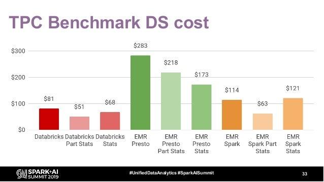 TPC Benchmark DS cost 33#UnifiedDataAnalytics #SparkAISummit