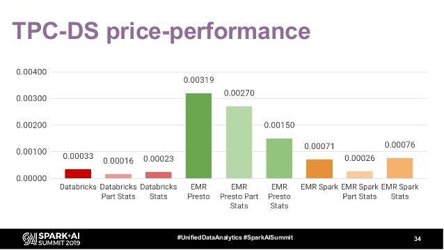 TPC-DS price-performance 34#UnifiedDataAnalytics #SparkAISummit