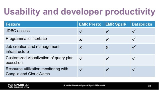 39#UnifiedDataAnalytics #SparkAISummit Feature EMR Presto EMR Spark Databricks JDBC access ü ü ü Programmatic interface û ...