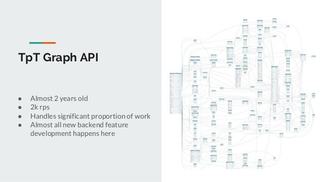 TpT Graph API ● Almost 2 years old ● 2k rps ● Handles significant proportion of work ● Almost all new backend feature deve...