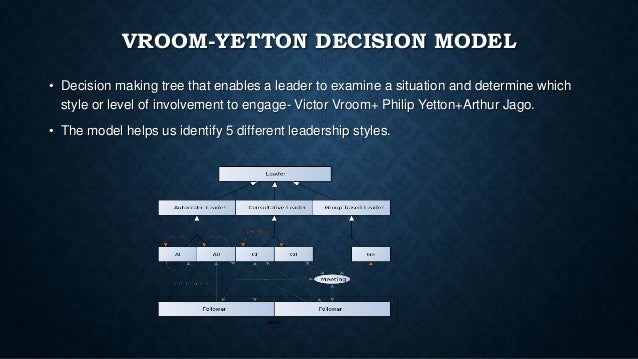 the vroom yetton jago decision model