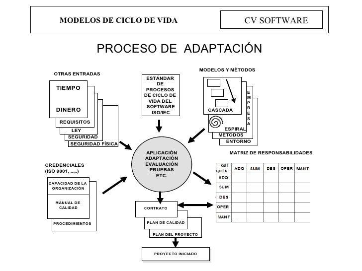 MODELOS DE CICLO DE VIDA CV SOFTWARE PROCESO DE  ADAPTACIÓN