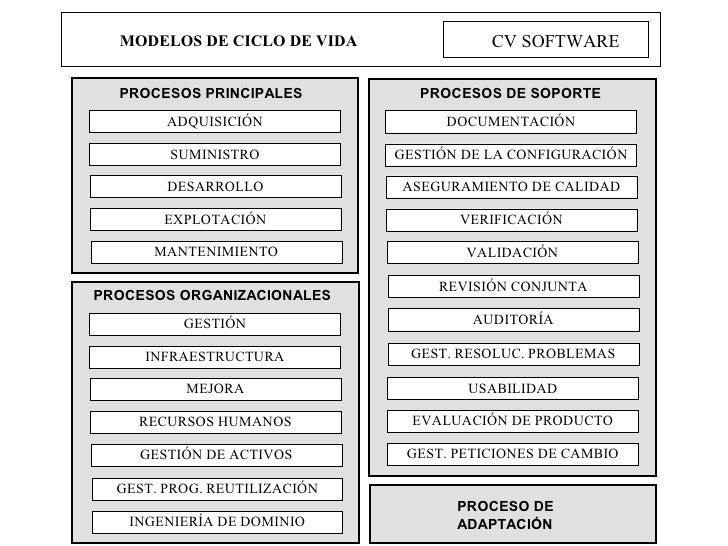 MODELOS DE CICLO DE VIDA CV SOFTWARE