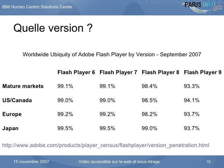 Quelle version ? Worldwide Ubiquity of Adobe Flash Player by Version - September 2007 http://www.adobe.com/products/player...