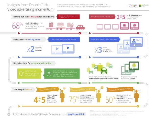 Sources: Google internal data from the DoubleClick ad management platforms, DoubleClick Ad Exchange & Google Display Netwo...