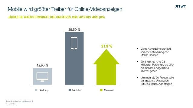 © www.twt.de Mobile wird größter Treiber für Online-Videoanzeigen Quelle:BI Intelligence, statista.de 2015 0 0,1 0,2 0,3 0...