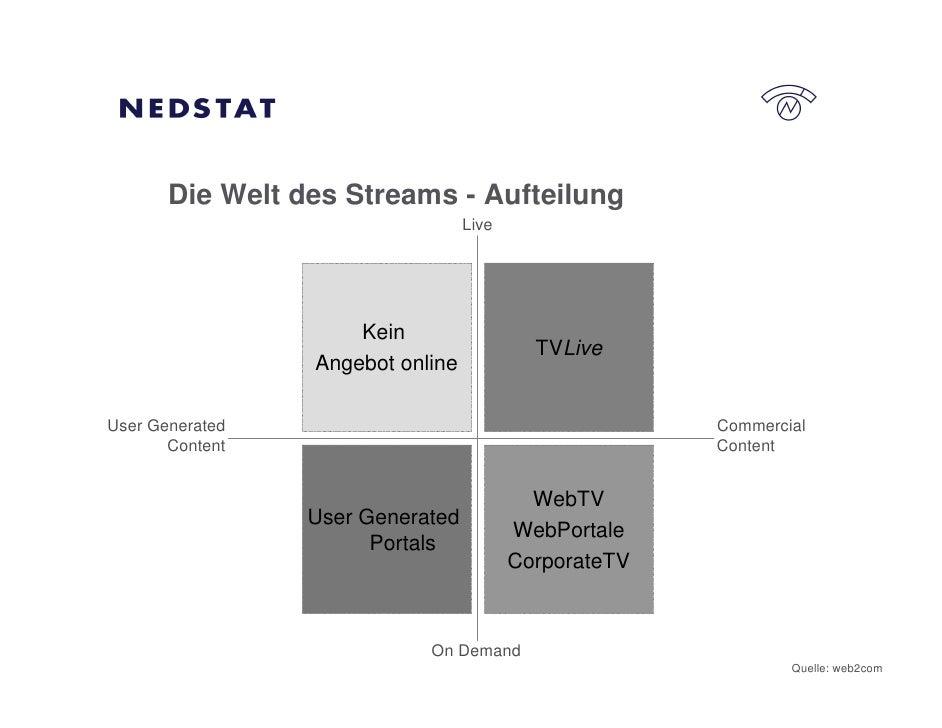 Die Welt des Streams - Aufteilung                                   Live                          Kein                    ...