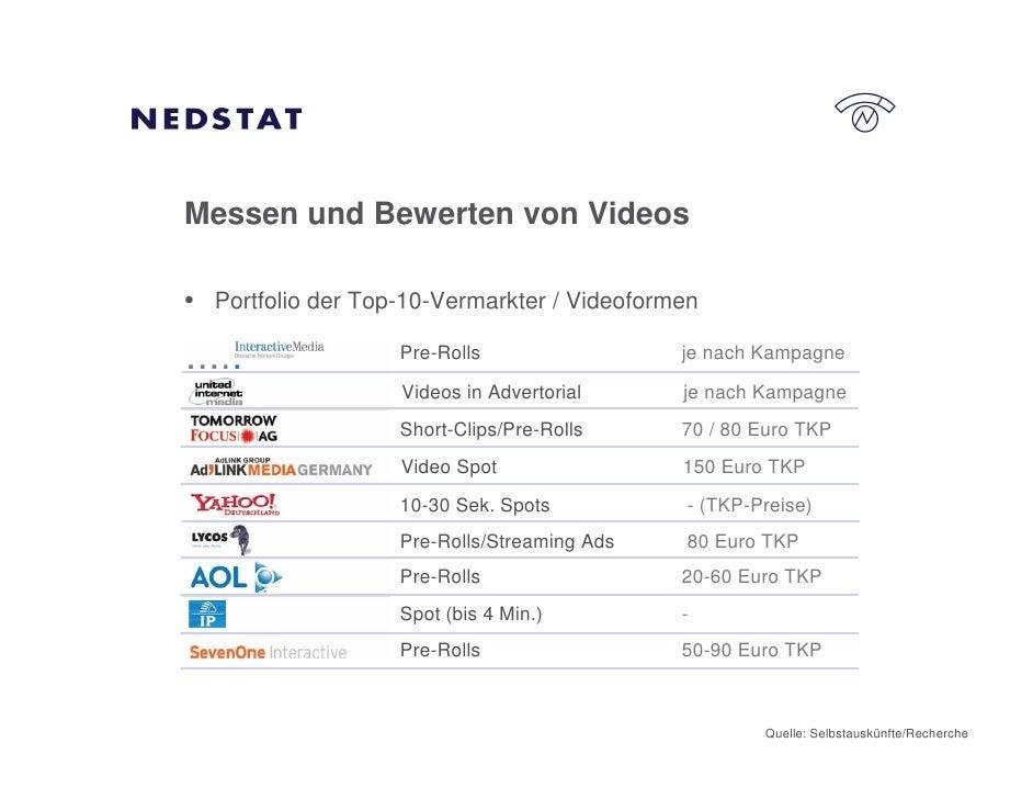 Messen und Bewerten von Videos  • Portfolio der Top-10-Vermarkter / Videoformen                    Pre-Rolls              ...