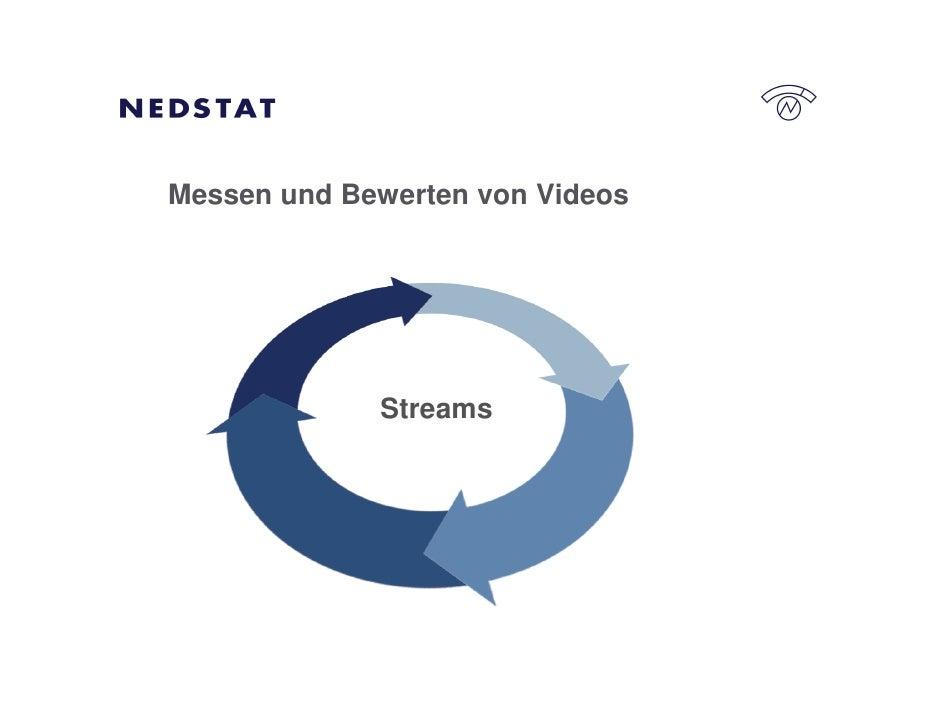 Messen und Bewerten von Videos                  Streams