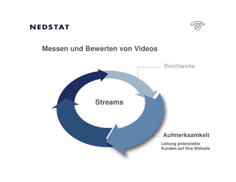 Messen und Bewerten von Videos                                    Reichweite                  Streams                     ...
