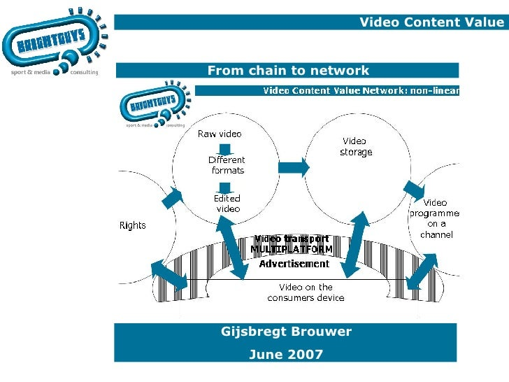 Video Content Value  From chain to network Gijsbregt Brouwer June 2007