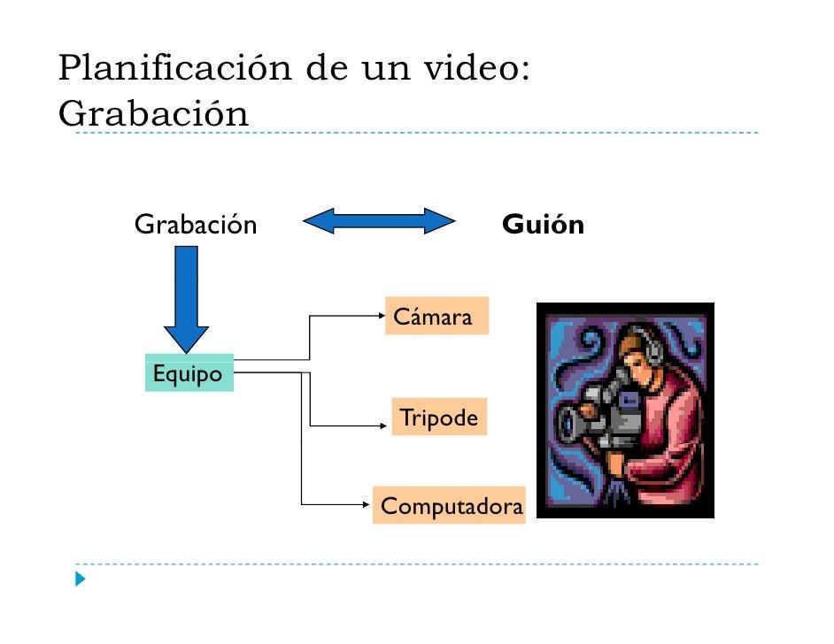 Planificación de un video: Grabación      Grabación               Guión                     Cámara       Equipo           ...