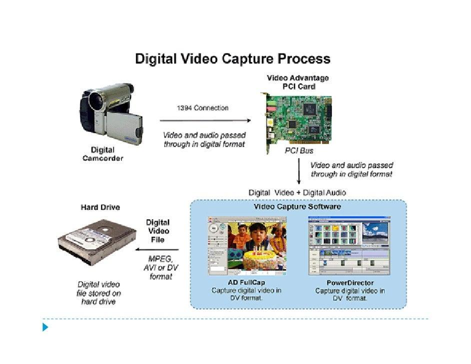 Definir el objetivo                Decidir:               ¿Qué tipo de video voy a producir?                   Esto incluy...