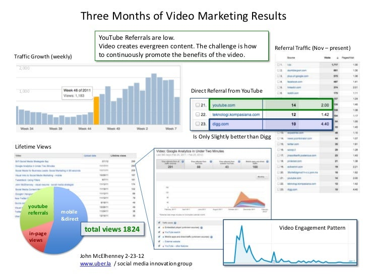 Three Months of Video Marketing Results                                   YouTube Referrals are low.                      ...