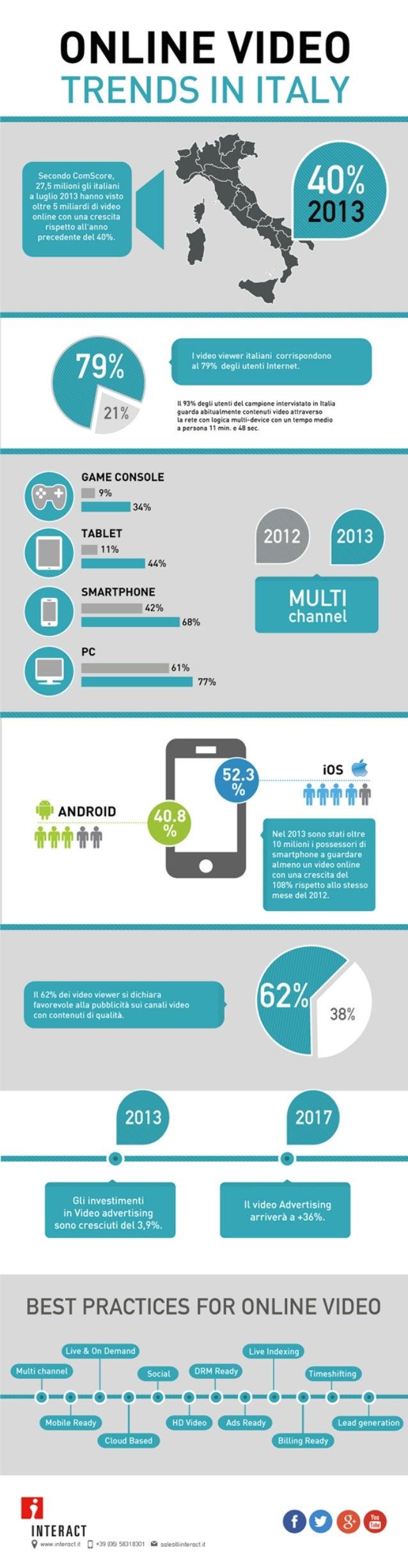 Video online in Italia - infografica sui trend