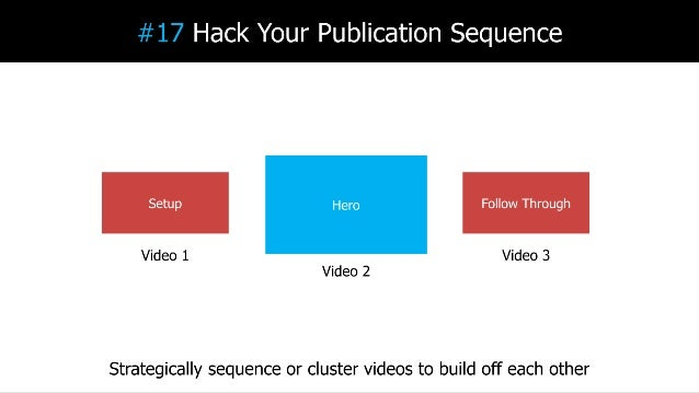 Video SEO in 2017: How to Rank Videos Higher in Google & YouTube