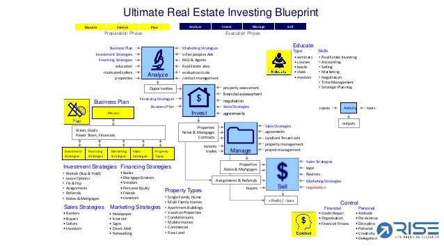 Video 21 the 7 step blueprint ultimate real estate investing blueprint 7 malvernweather Image collections