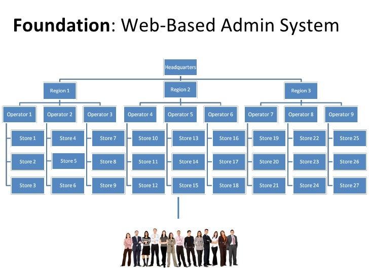 foundation web based admin system