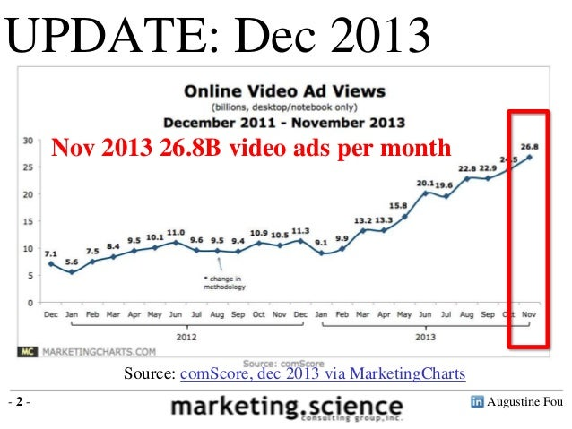 Video Ad Benchmarks by Augustine Fou Digital Consigliere Slide 2