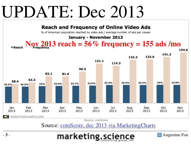 Video Ad Benchmarks by Augustine Fou Digital Consigliere Slide 3