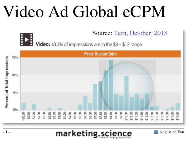 Augustine Fou- 1 - 60% Video ad CPMs are in the $8 - $12 range Video Ad Global eCPM Source: Turn, October 2013