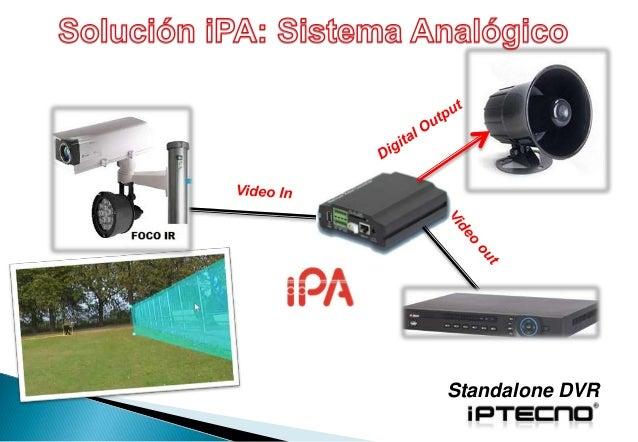 Presencia (1)  Detección (2)  Vigilancia (3)  Auto-Tracking +1+2+3  Contaje + Acceso  PTZ  PRO:  1 + 2 + 3  + Acceso  + Co...