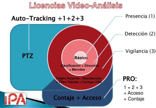 """ Incluye licencia """"Presencia"""" y """"Detección""""   Extenso rango de funcionalidades de detección (Ideal CCTV)  Intrusión/Peri..."""