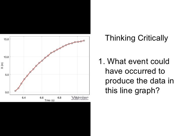 Thinking Critically1. What event could  have occurred to  produce the data in  this line graph?