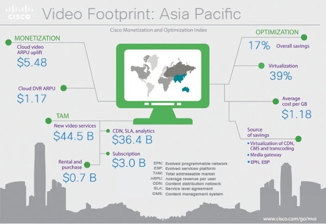 / ideo Fo0tpi'ii'ii:  Asia Pacific  M9NET'ZATl0N  Cloud Video ARPU Uplift  $5.48  Cloud DVRARPU  $1.17  TAM  New Services T...