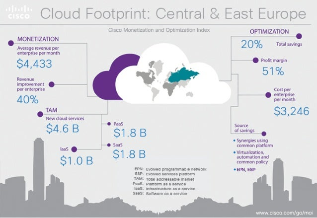 . /lrleo FoO'lprIr'lt;  Cer'ltr'? l  MONETIZATION  Cloud Video ARPU Uplift  $8.02  CIOUGWRARPU  $2.07  TAM New Services TA...