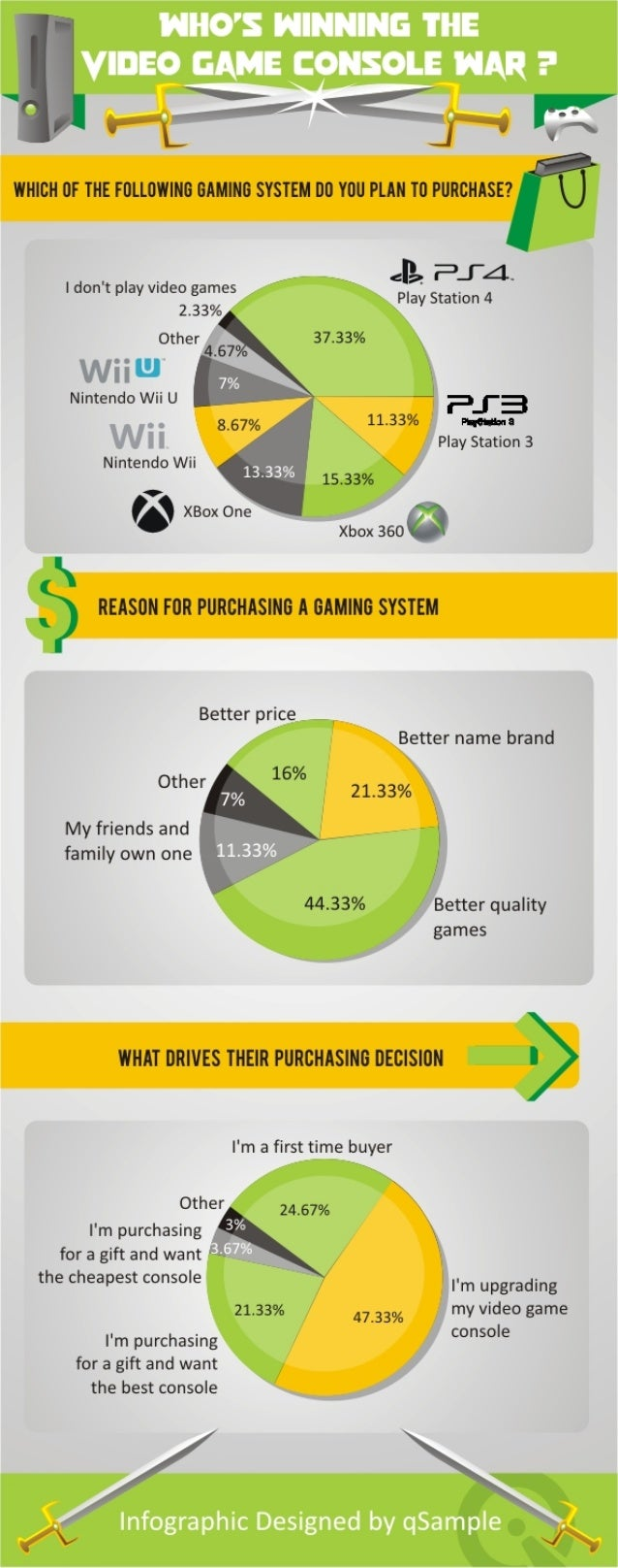 Infographic: Gaming Consumers