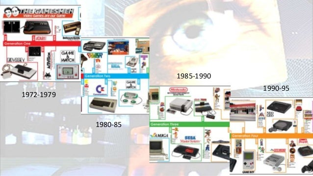 Videogame timeline • 1-8th generation and years • Arcade – Home PC – Console – handheld – smart phones • 1st video game PO...