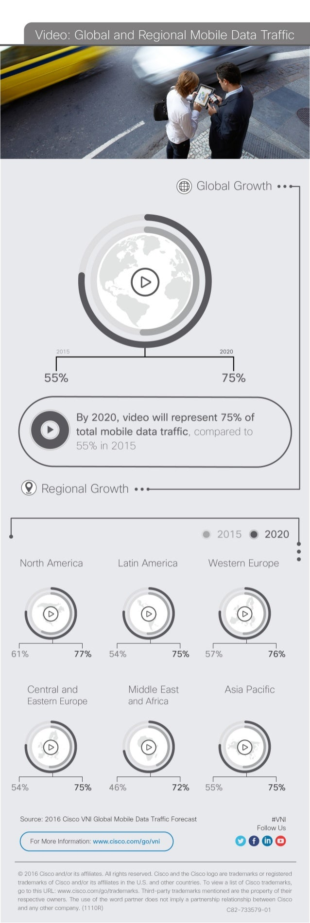 [Infographic] Cisco Visual Networking Index (VNI): Video: Video Global and Regional Mobile Data Traffic