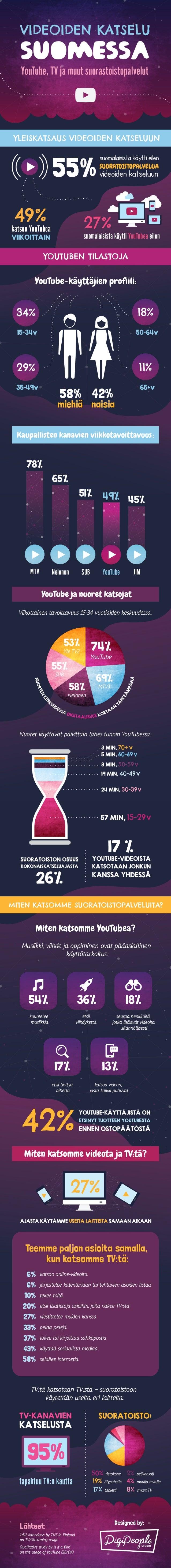 Videoiden katsominen Suomessa Infograafi