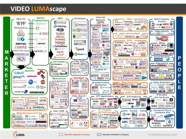 ©LUMAPartnersLLC2017 TV / Targeted TV Platforms Content Network Web Properties VIDEOLUMAscape Denotes acquired compan...