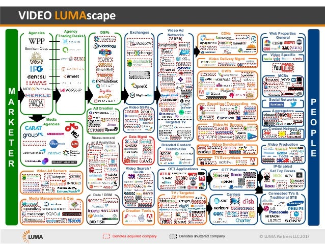 ©	LUMA	Partners	LLC	2017 TV / Targeted TV Platforms Content Network Web Properties VIDEO	LUMAscape Denotes acquired compan...