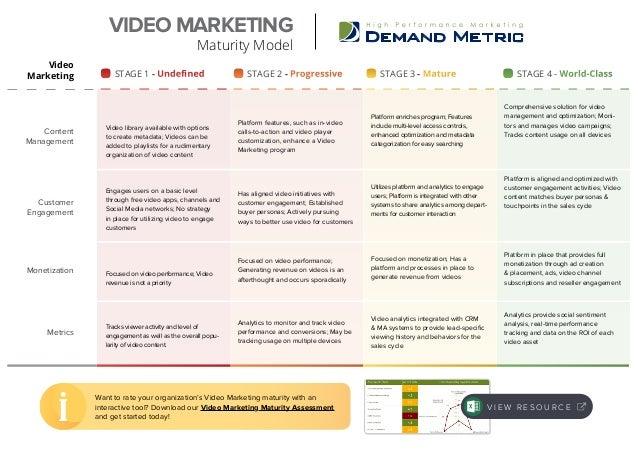 Video Marketing Maturity Model Slide 2