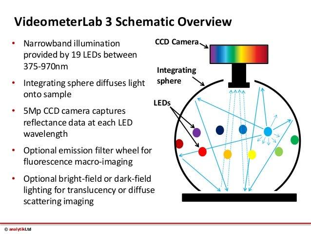 Videometer Lab 3 Multispectral Imaging For Rapid Non