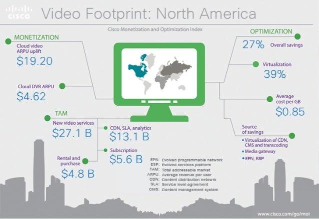 Video Footprint:  North America  Cisco luic-r'; tiz. 'i:  :r  Cptwi 2':  :1' lndl: -1  MONETIZATION  Cloud video  ARPU upl...
