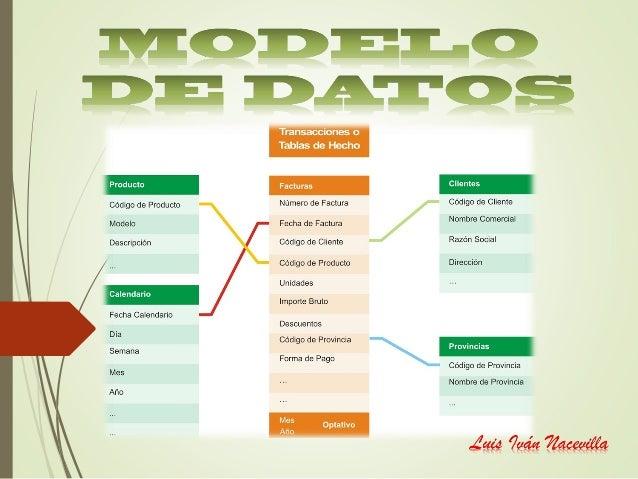 Es un método del que disponemos para diseñar esquemas que posteriormente debemos de implementar en un gestor de BDD (bases...