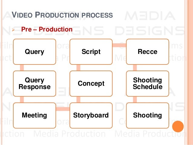 the stages in a production process The 3 stages of production  rewarding process if this can't happen make sure the production company know the best time to talk to you during the day it can be .