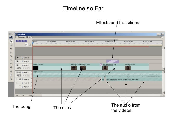 Timeline so Far The song The audio from the videos The clips Effects and transitions