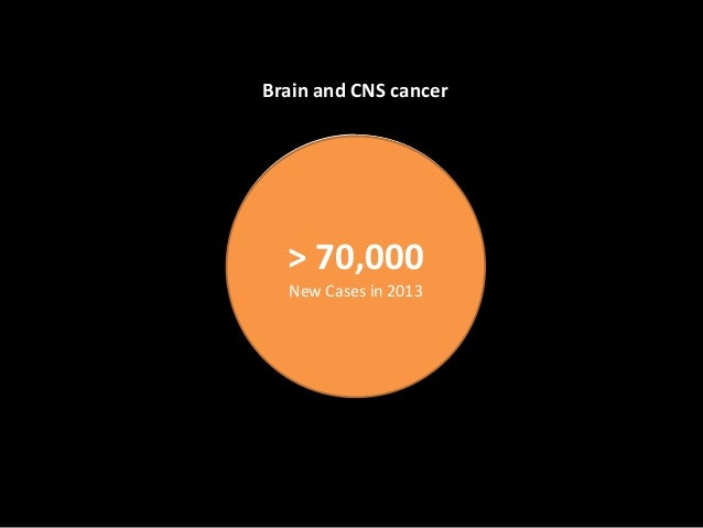 Malignant40%Non-Malignant60%Brain and CNS cancer> 70,000New Cases in 2013