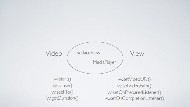 Videos on Android - Stuff What I Learned