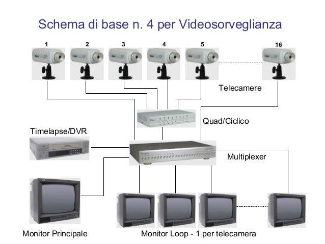 Schema Cablaggio Telecamere Ip : Videosorveglianza