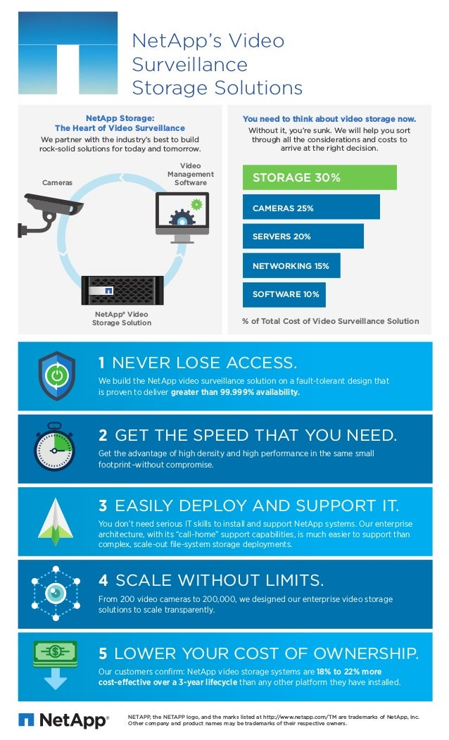 NetApp's Video Surveillance Storage Solution Infographic