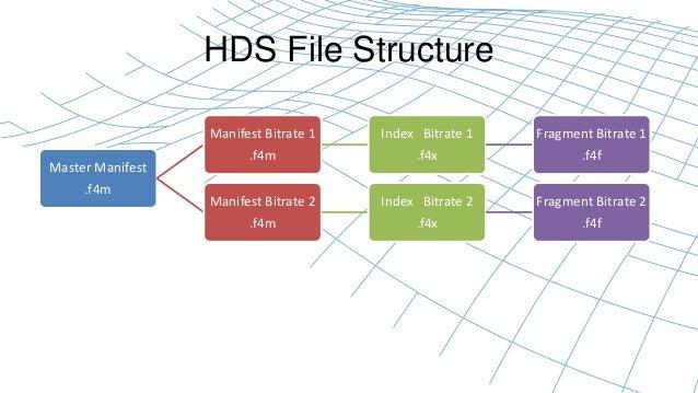 HDS File Structure  Master Manifest  .f4m  Manifest Bitrate 1  .f4m  Index Bitrate 1  .f4x  Fragment Bitrate 1  .f4f  Mani...