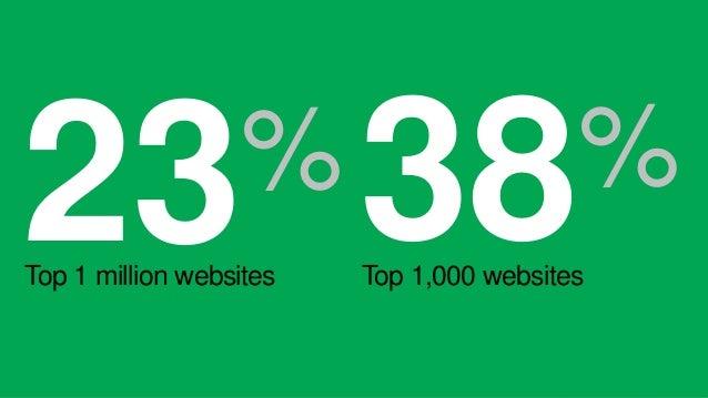23%  Top 1 million websites 38%  Top 1,000 websites