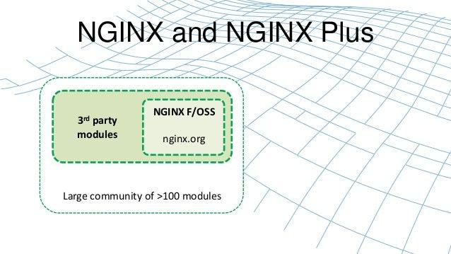 NGINX and NGINX Plus  NGINX F/OSS  nginx.org  3rd party  modules  Large community of >100 modules